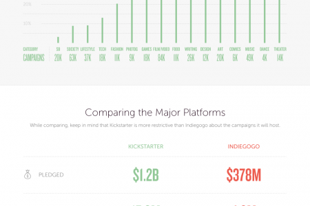 Crowdfunding 101: Insights from 400k Kickstarter and Indiegogo Campaigns Infographic