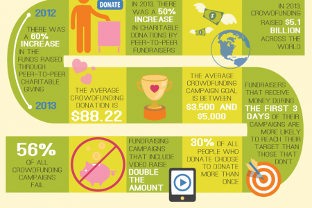 Crowdfunding and Advertising: a Game of Numbers Infographic