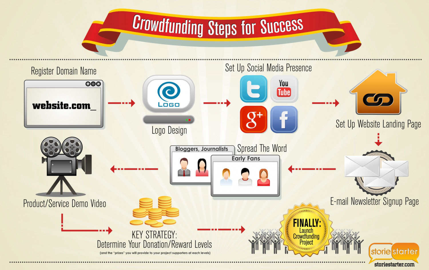 Crowdfunding: Steps for Success Infographic