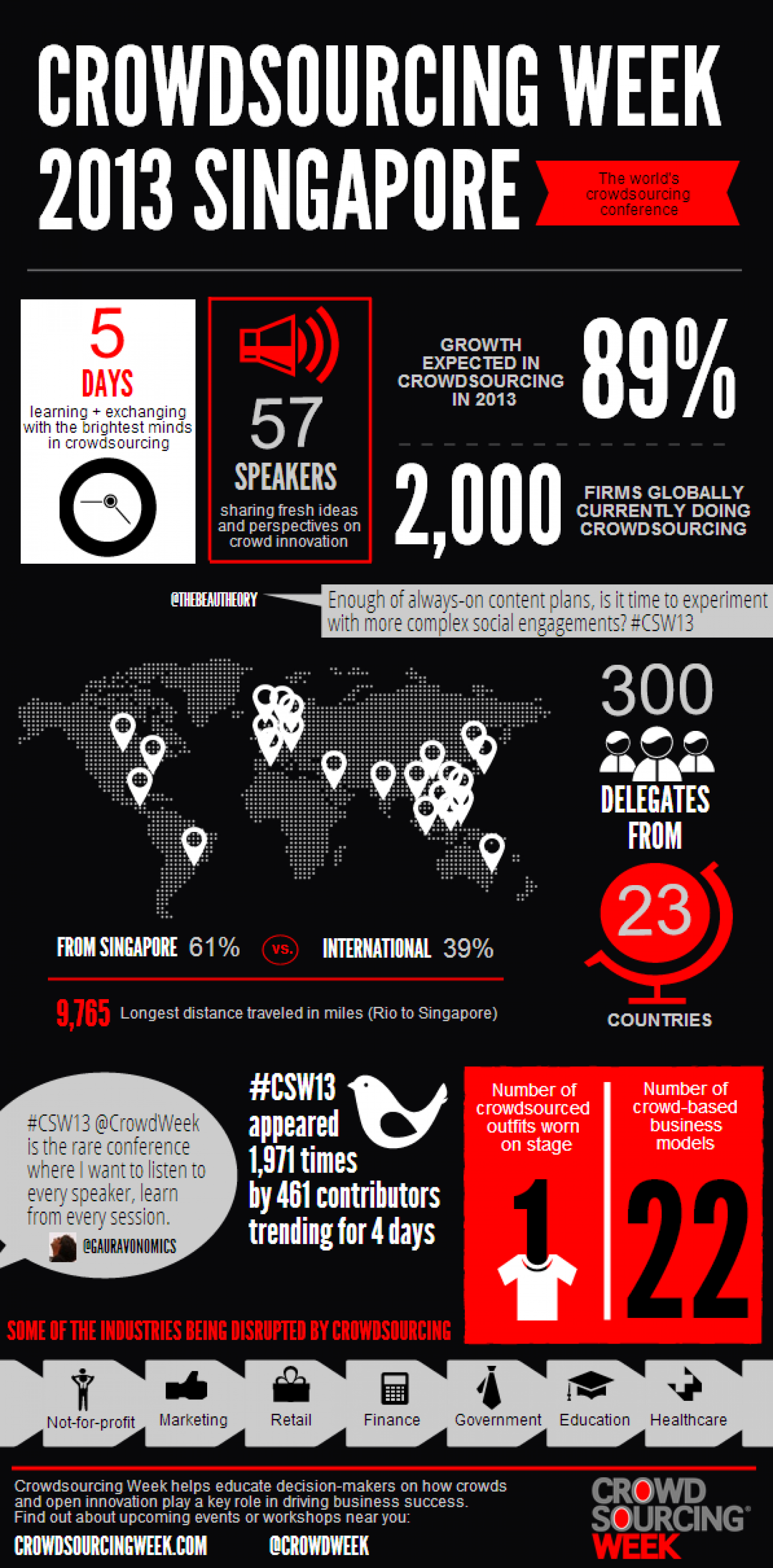 Crowdsourcing Week 2013 Infographic