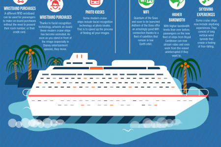 Cruise Ship Technology Infographic