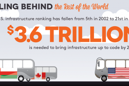 Crumbling Infrastructure  Infographic