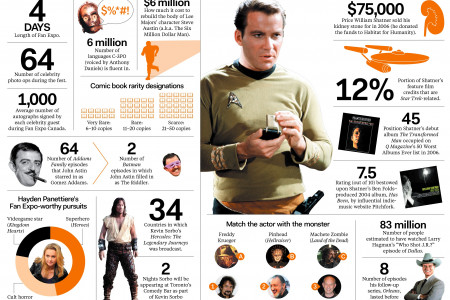 Crunching the Numbers on Superfandom  Infographic