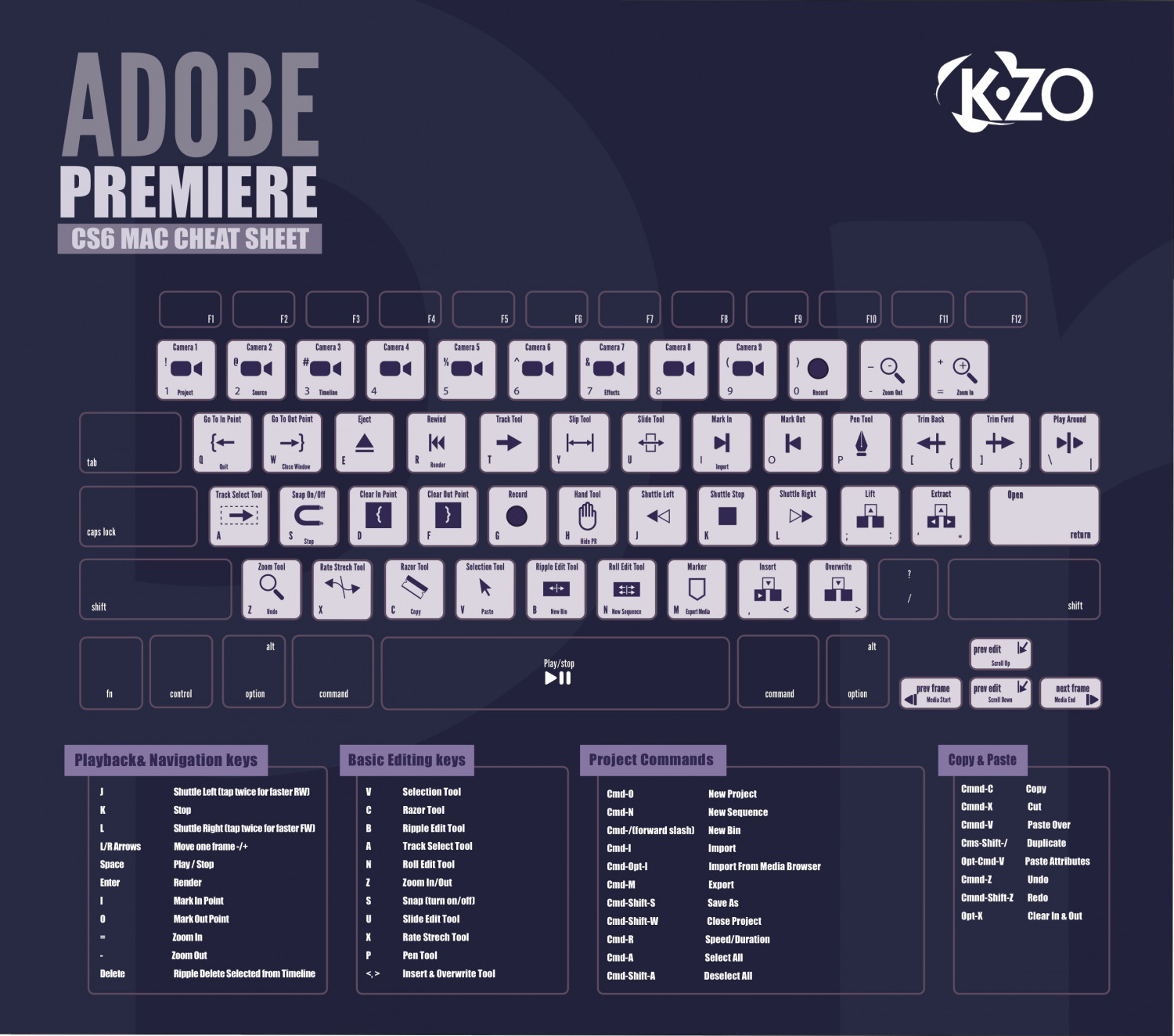 CS6 Adobe Premiere Shortcut Keys Infographic