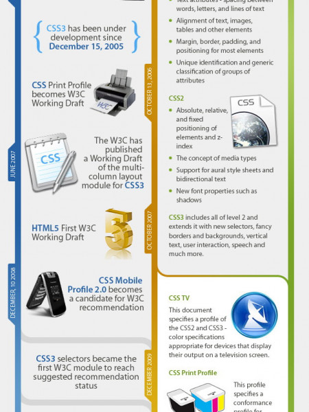 CSS Evolution Facts and History Infographic