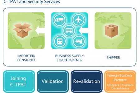 C-TPAT and Security Infographic