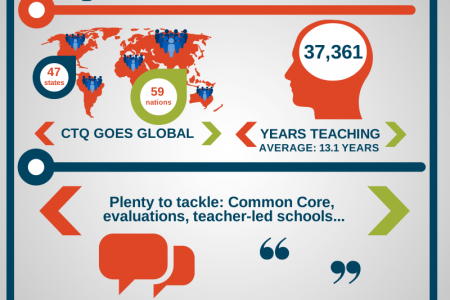 CTQ Collaboratory: by the numbers Infographic
