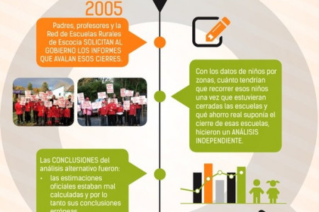 Cuando los datos nos libran de decisiones ineficientes Infographic