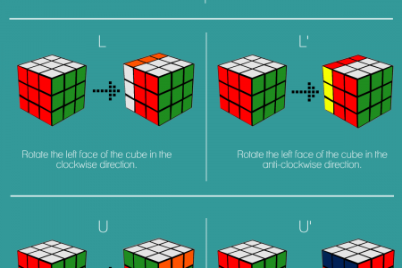 Cube Notation Infographic