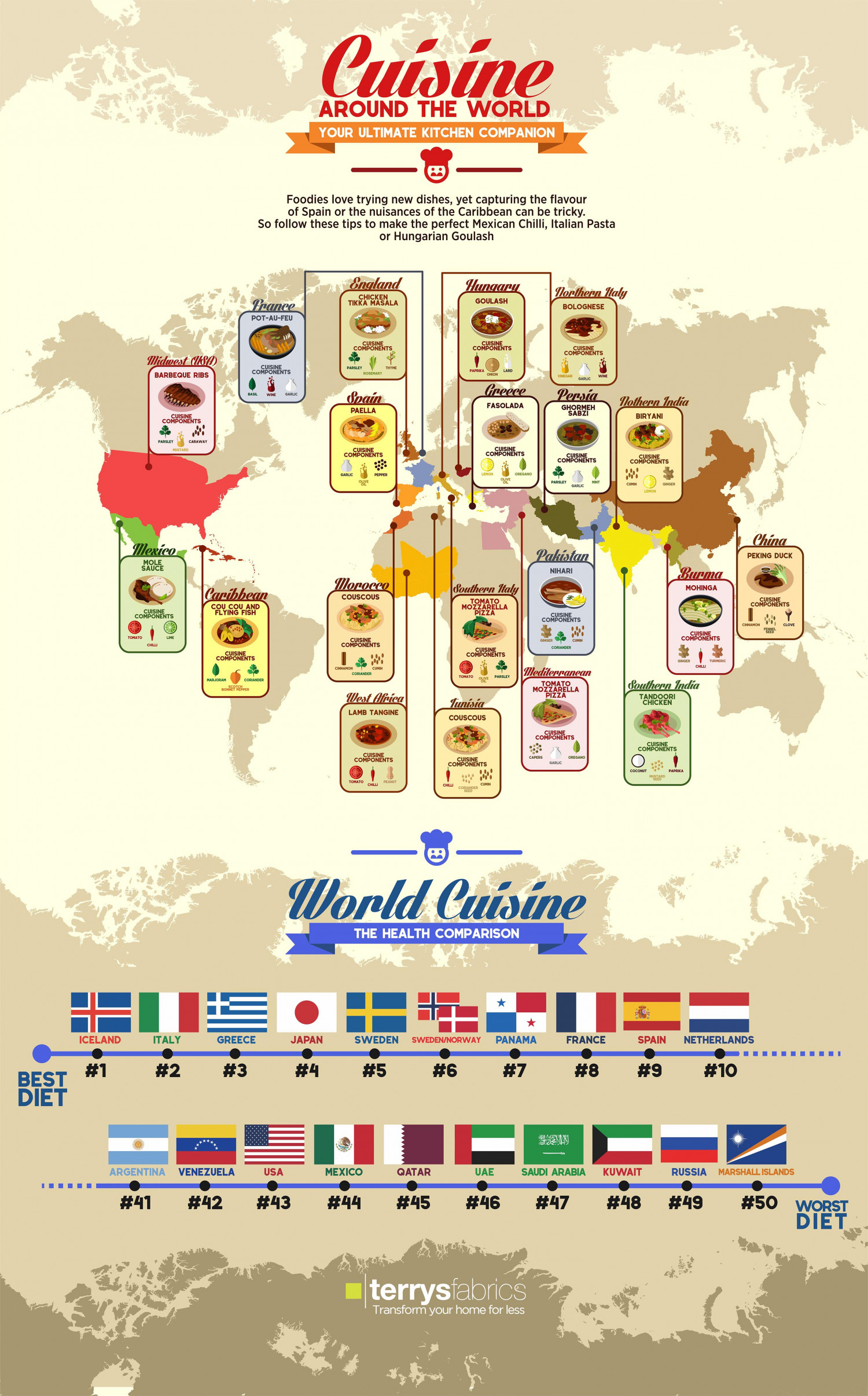 Cuisine Around the World Infographic