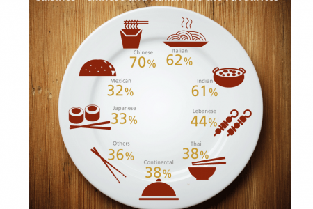 Cuisines – Chinese and Italian are the Favourites Infographic