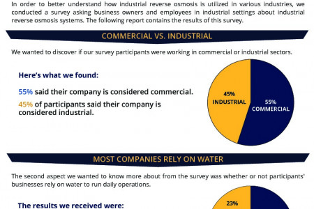 Culligan Industrial Reverse Osmosis Survey Report Infographic