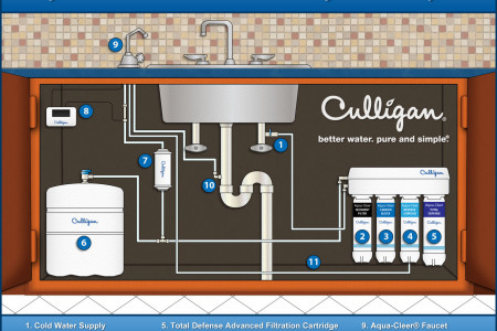 Culligan Reverse Osmosis Drinking Water System Infographic