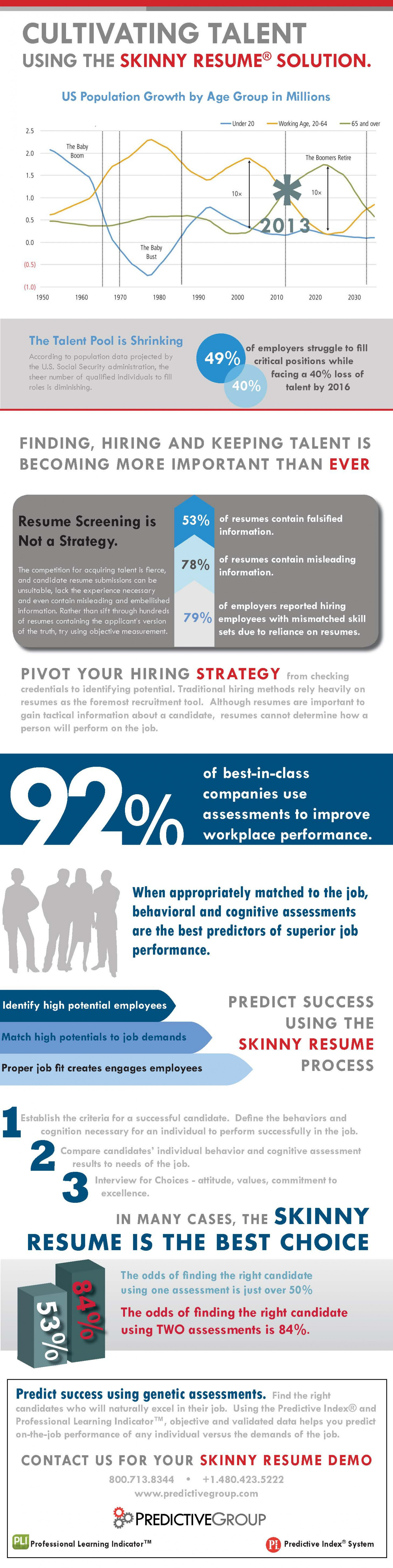 Cultivating Talent Infographic