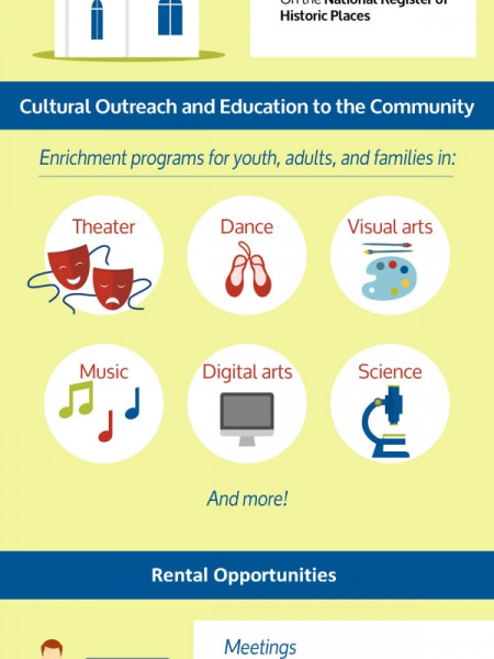 Culture for the Community: Parker Arts Infographic