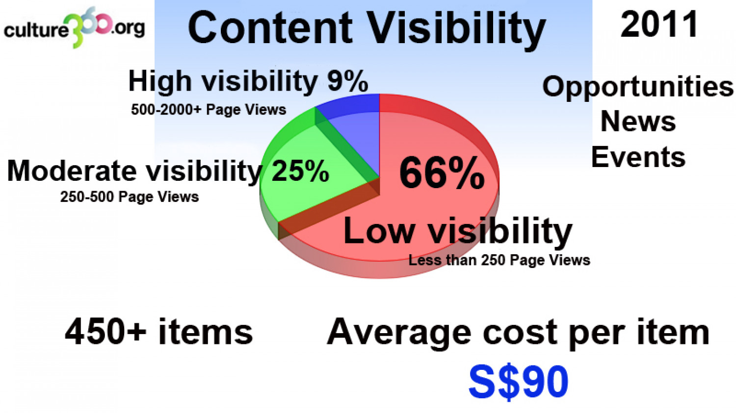 culture360.org Content Visibility 2011 Infographic