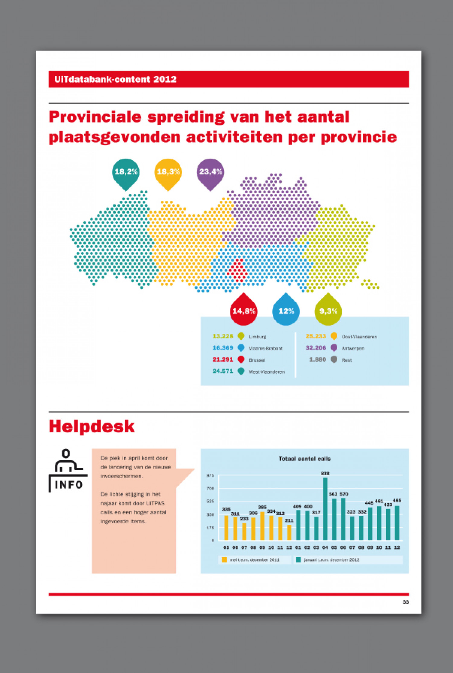 CultuurNet Flanders – Annual Report Infographic