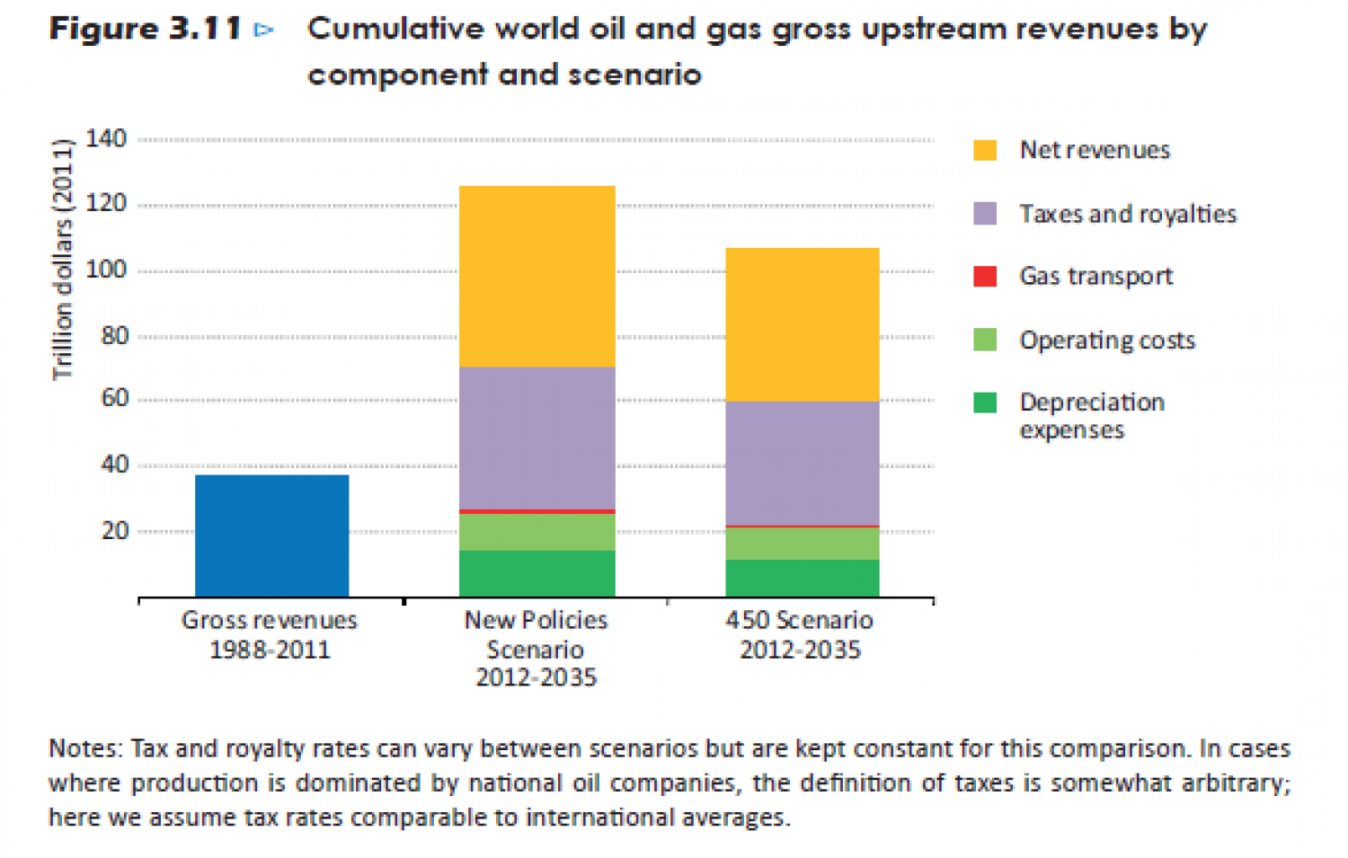 Cumulative world oil and gas gross upstream revenues by component and scenario Infographic
