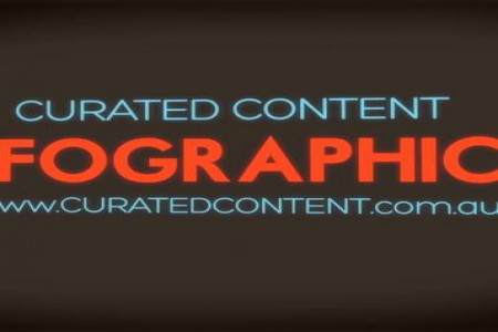 Curated Content Visualization Reel Infographic