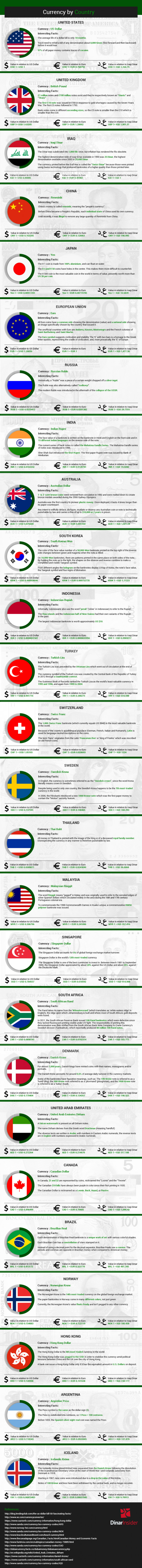 Currency By Country