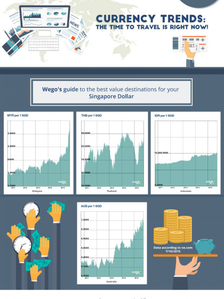 Currency trends: Singapore, the time to travel is right now! Infographic