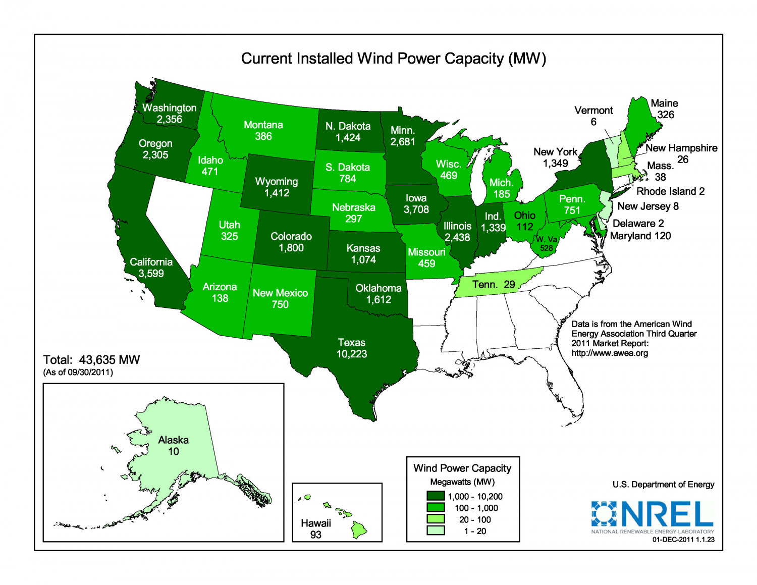 Current Installed Wind Power Capacity Infographic
