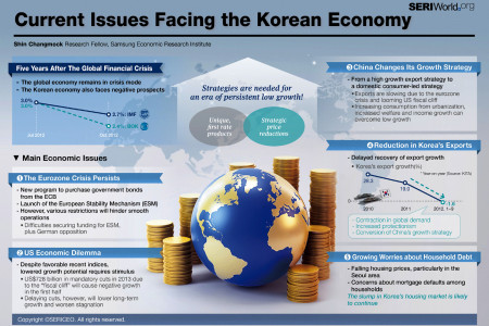 Current Issues Facing the Korean Economy Infographic