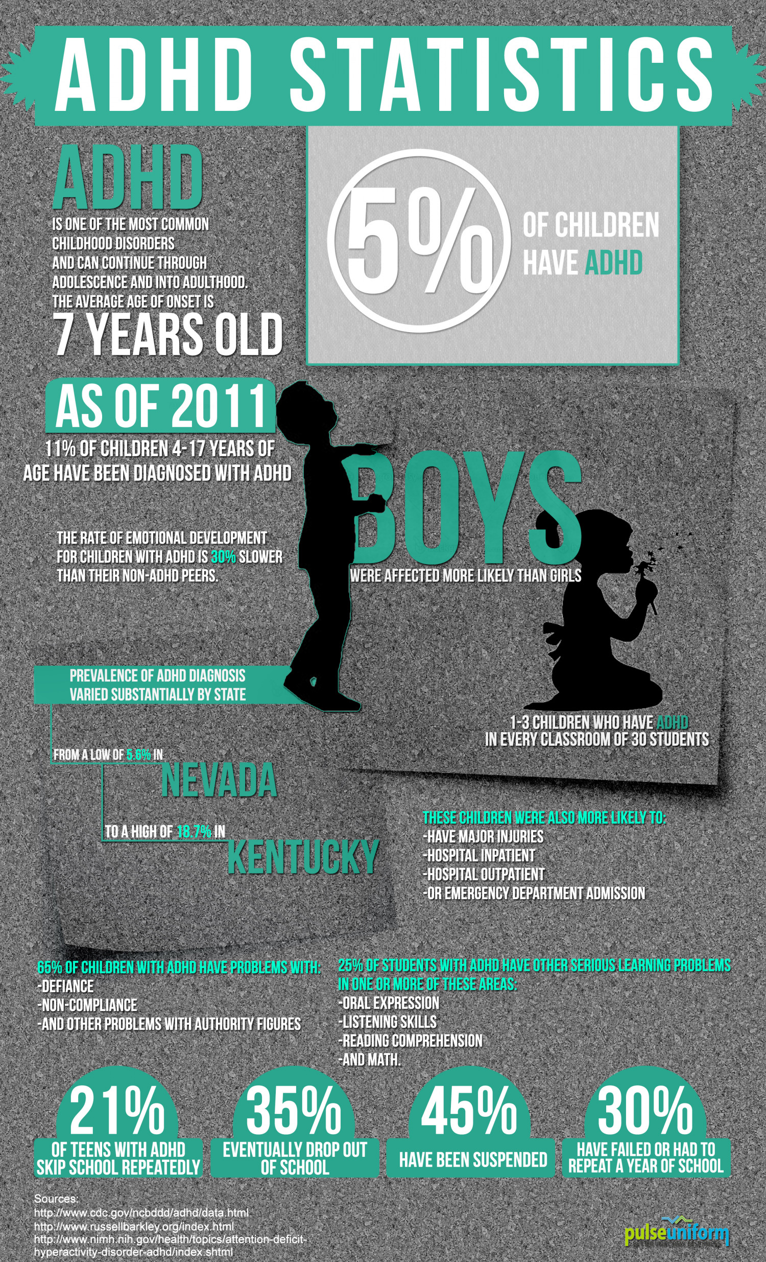 Current State of ADHD in USA Infographic
