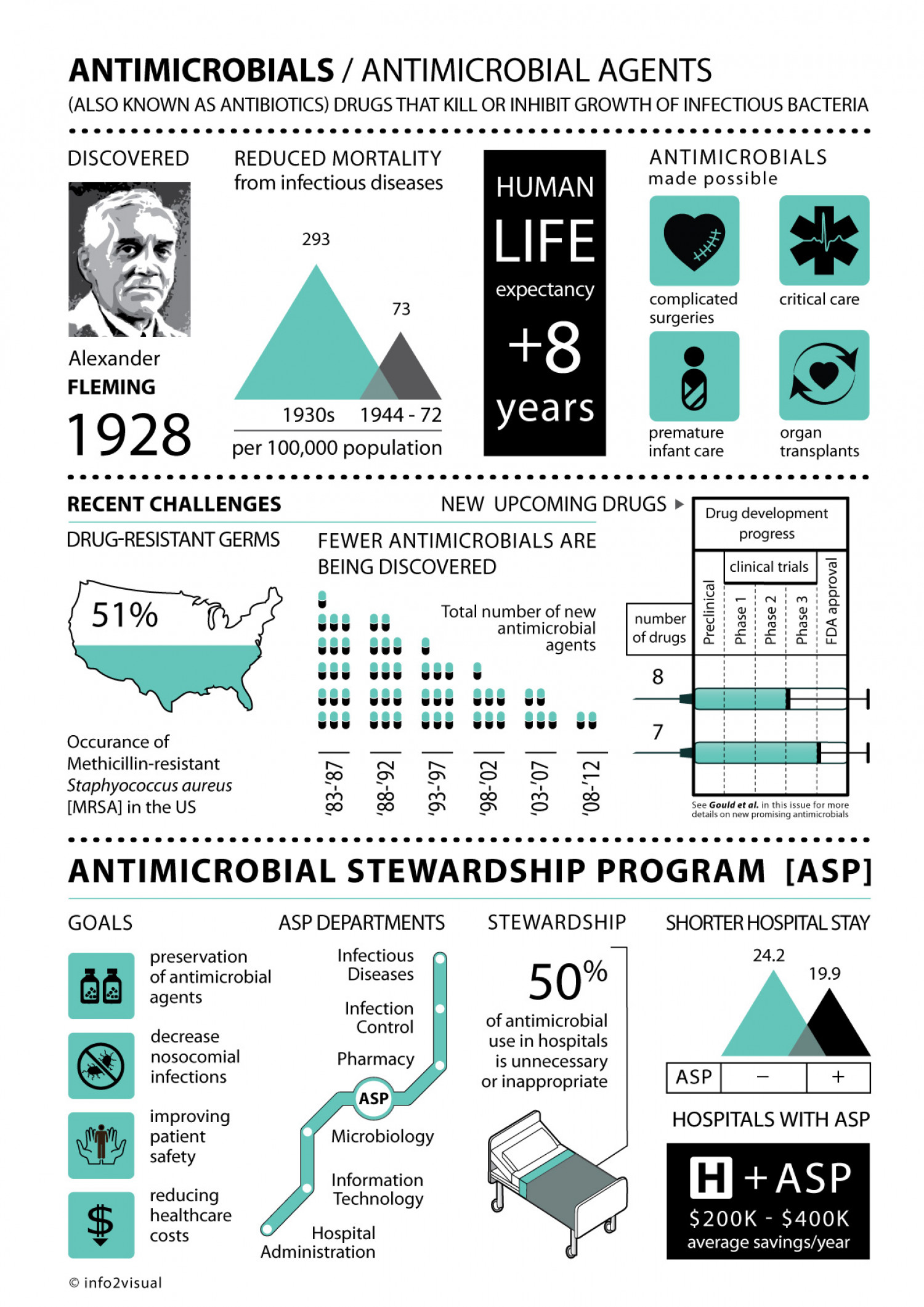 Current State of Antibiotics (Antimicrobials)   Infographic Infographic