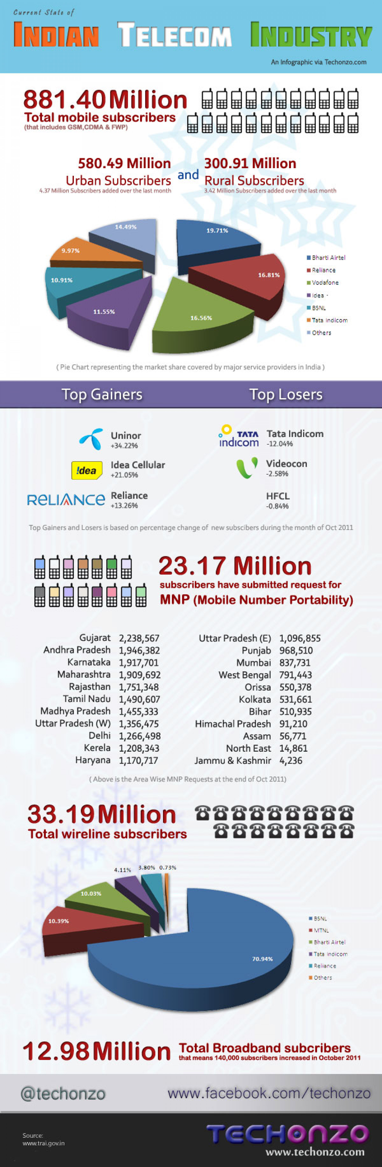 Current State of Indian Telecom Industry Infographic