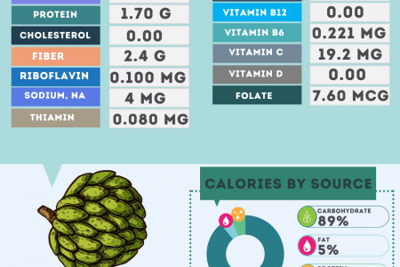 Custard Apple nutrition facts Infographic