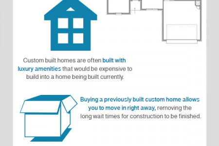 Custom Built Homes Infographic