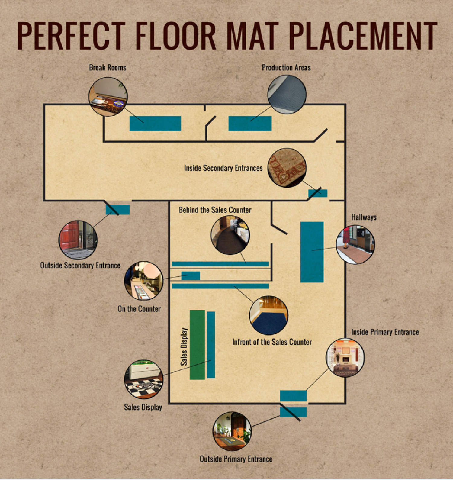 Custom Floor Mats Placement  Infographic