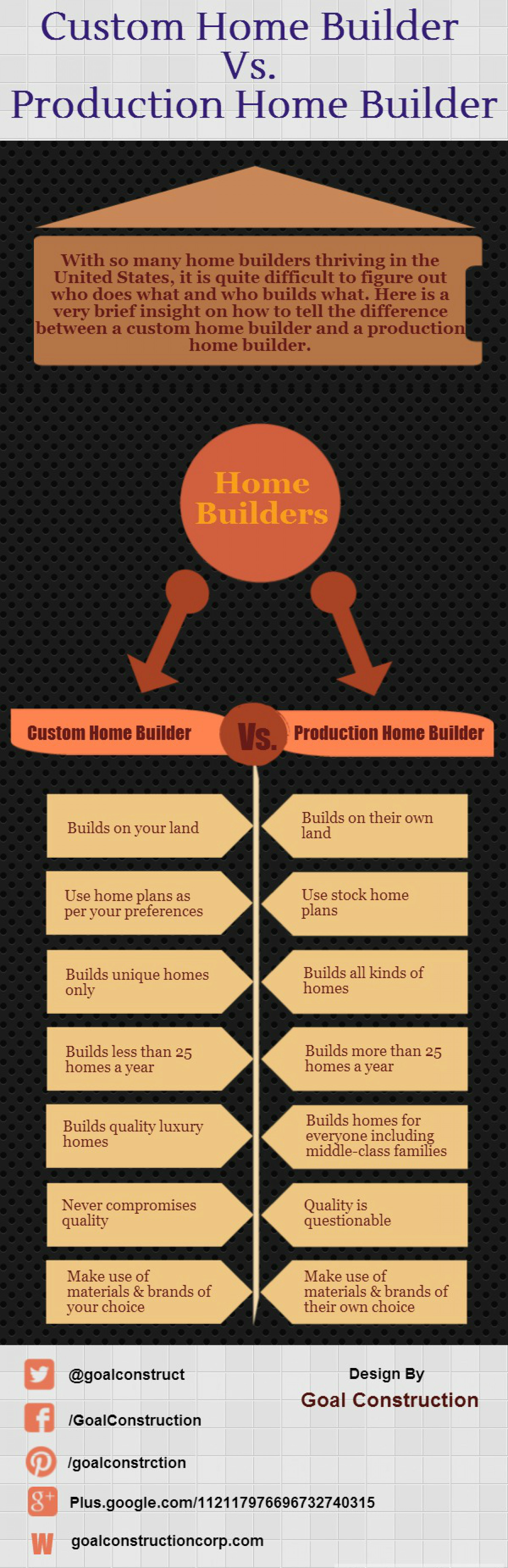 Custom Home Builder Vs Production Home Builder Infographic