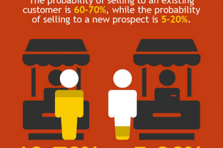 Customer Acquisition  Statistics And Trends Infographic