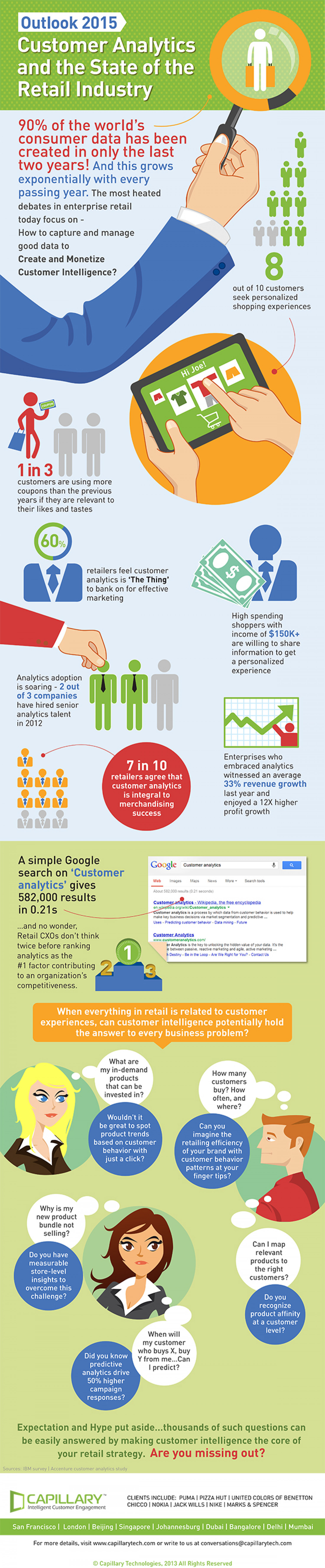 Customer Analytics & the State of Retail Industry Infographic