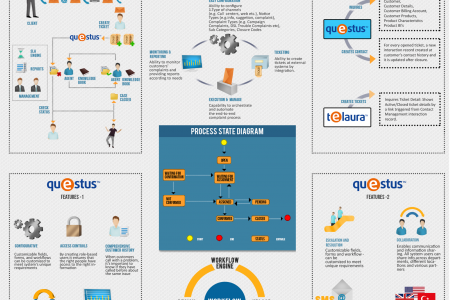 Customer Complaint Management Infographic