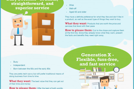 Customer Experience Definition by Generation Infographic