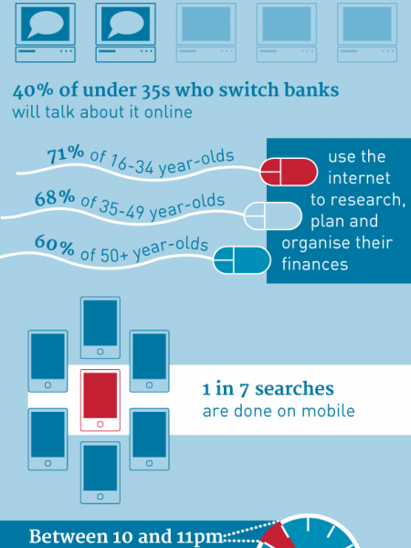Customer Experience in Financial Services Infographic