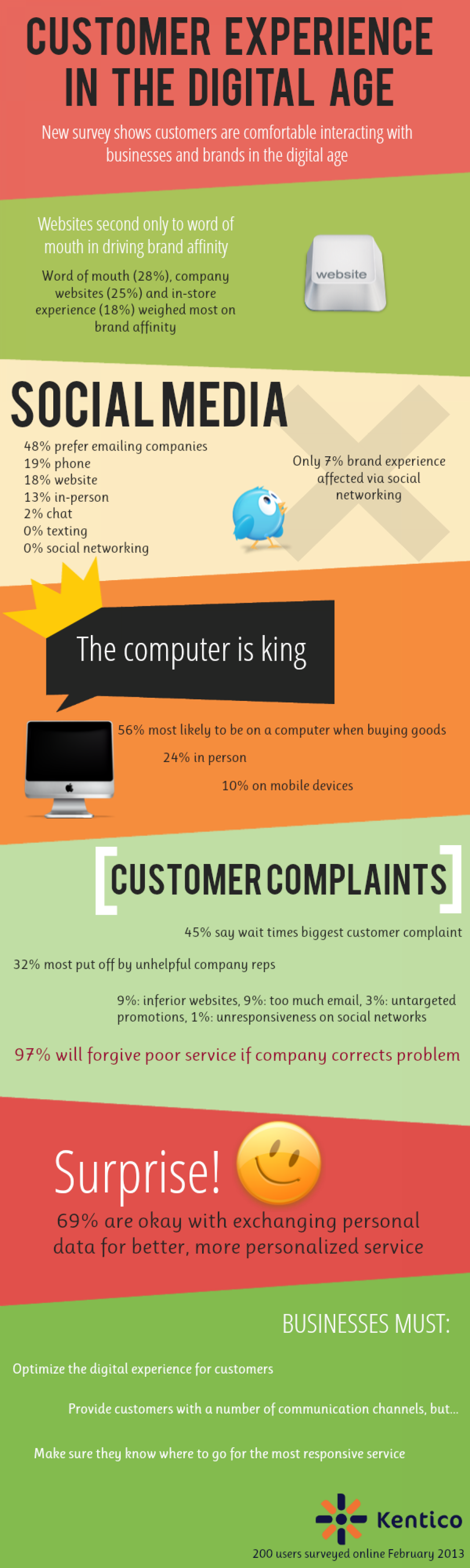 Customer Experience in the Digital Age Infographic