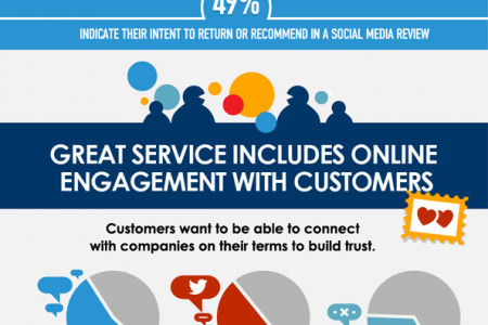 Customer experience infographic Infographic
