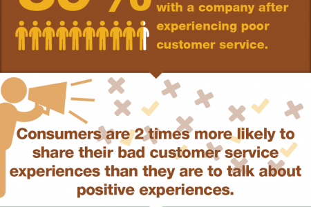 Customer experience managment as a key factor of success Infographic