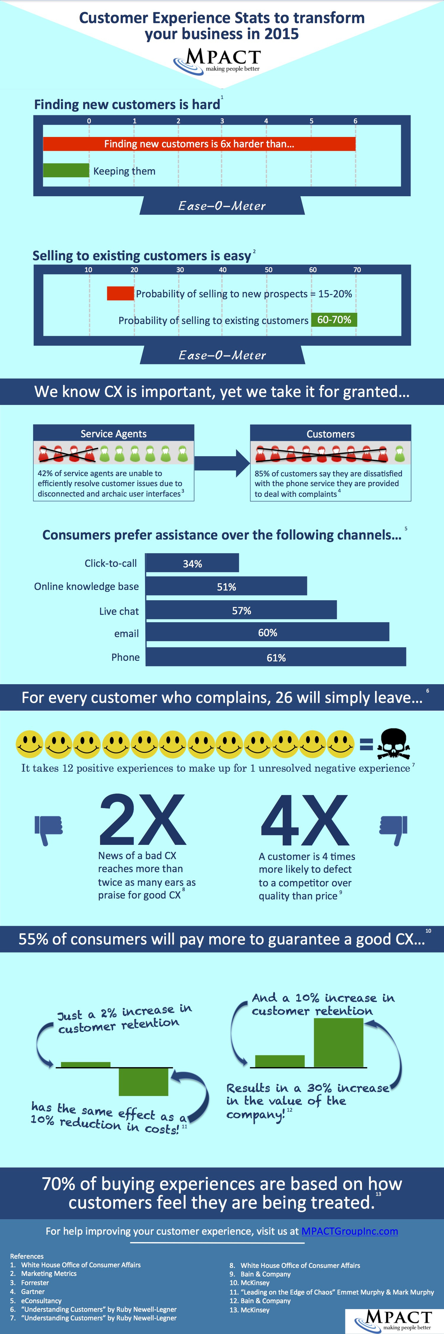 Customer Experience Stats to Transform Your Business in 2015 Infographic