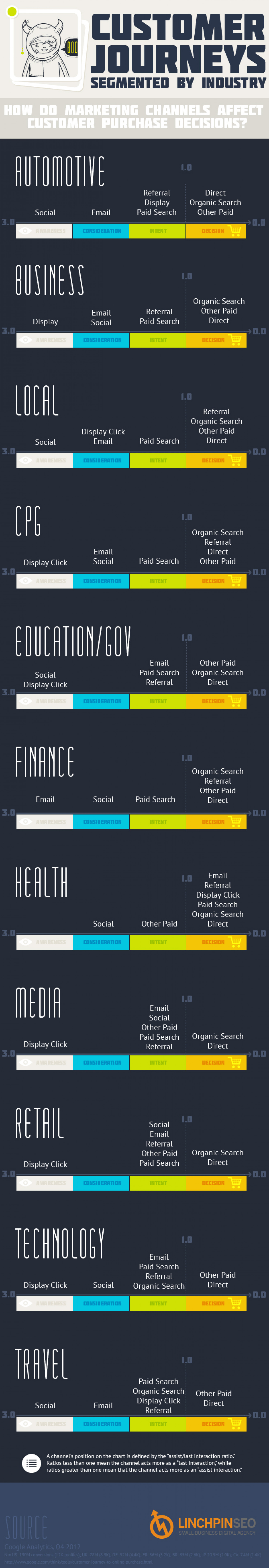 Customer Journeys By Marketing Channel and Business Type Infographic