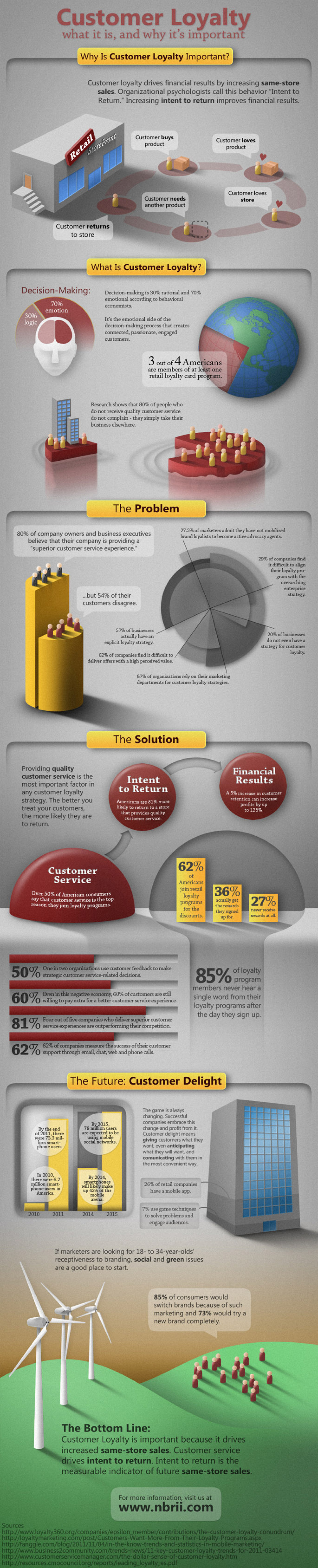 Customer Loyalty: What It Is And Why It's Important Infographic