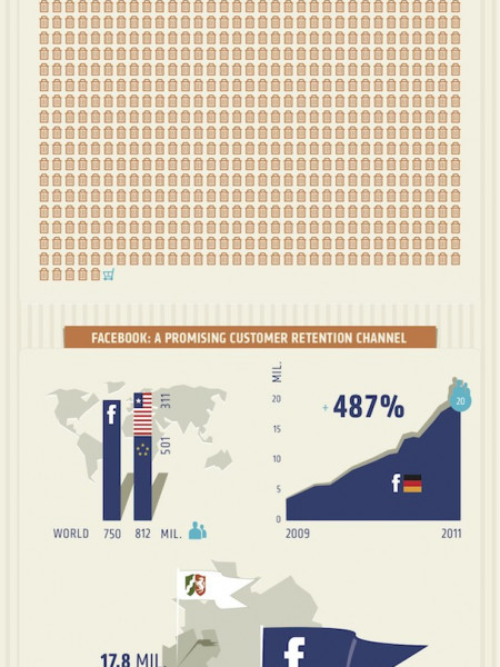 Customer retention in the era of Facebook Infographic
