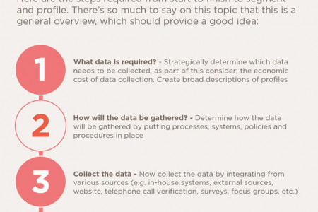 Customer segmentation and profiling of data infographic by the Intelligent Data Group Infographic