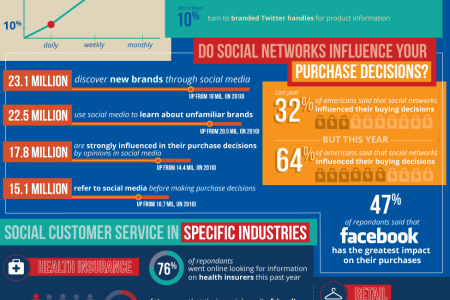 Customer Service In Social Media Infographic