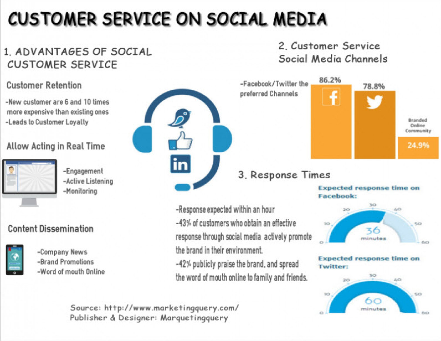 Customer Service on Social Media Infographic