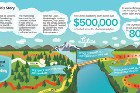 Customer Success Story: The Clymb and Lytics Infographic